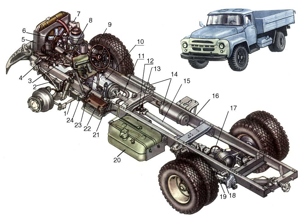 Грузовой автомобиль ЗИЛ -130: 1 — поперечная рулевая тяга; 2 — продольная рулевая тяга; 3 — вал карданной передачи рулевого управления; 4 — рулевой механизм и гидроусилитель; 5 — радиатор системы охлаждения; 6 — вентилятор системы охлаждения; 7 — компрессор пневматического привода тормозов; 8 — двигатель с оборудованием; 9 — рулевая колонка; 10 — коробка передач; 11 — промежуточный карданный вал; 12 — промежуточная опора; 13 — глушитель; 14 — воздушные баллоны пневматического привода тормозов; 15 — основной карданный вал; 16 — рама автомобиля; 17 — задний мост; 18 — задняя рессора; 19 — дополнительная рессора; 20 — топливный бак; 21 — барабан ручного тормоза; 22 — аккумуляторная батарея; 23 — сцепление; 24 — передняя рессора. Автомобиль.