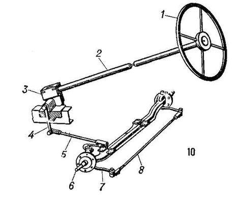 Рулевое управление: 1 — рулевое колесо; 2 — рулевой вал; 3 — рулевой механизм; 4 — рулевая сошка; 5 — продольная рулевая тяга; 6 — поворотная цапфа; 7 — рулевой рычаг; 8 — поперечная рулевая тяга. Автомобиль.