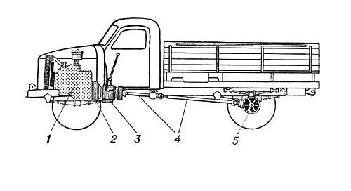 Трансмиссия автомобиля: 1 — двигатель; 2 — сцепление; 3 — коробка передач; 4 — карданная передача; 5 — главная передача и дифференциал. Автомобиль.