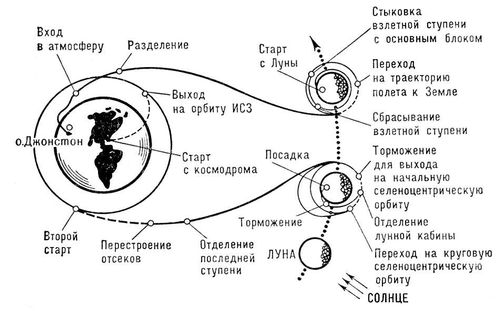 Схема полёта космического корабля «Аполлон». «Аполлон» (косм. корабль).