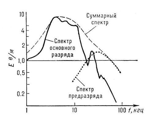 Спектр радиоволн, излучаемых разрядом молнии; сплошная линия — спектр основного разряда, точечный пунктир — спектр предразряда, штриховой пунктир — суммарный спектр; f — частота радиоволн, Е — напряжённость электрического поля волны. Атмосферики.