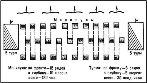 Рис. 4. Манипулярный боевой порядок римского легиона. Боевые порядки.