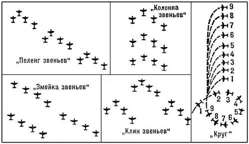 Рис. 15. Боевые порядки авиационных подразделений. Боевые порядки.