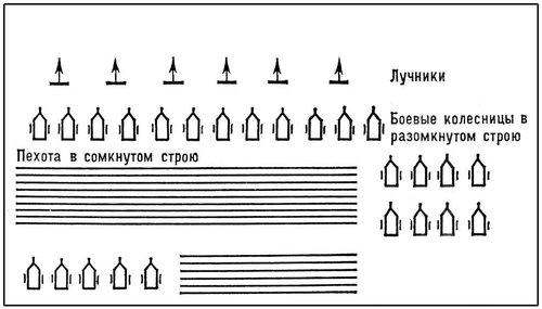 Рис. 1. Построение египетских войск Рамсеса II в сражении при Кадеше в 1312 до н. э. Боевые порядки.