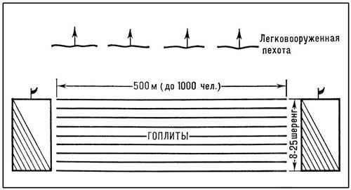 Рис. 2. Боевой порядок древнегреческого войска — фаланга. Боевые порядки.
