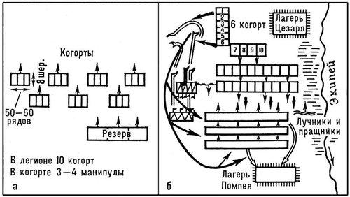 Рис. 5. Когортный боевой порядок римского легиона. Боевые порядки.