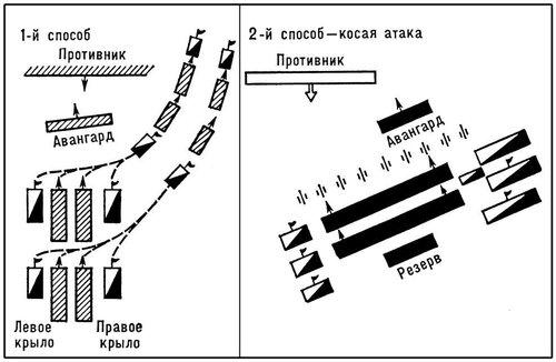 Рис. 6. Построение боевых порядков войск Фридриха II. Боевые порядки.