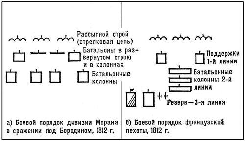 Рис. 8. Боевые порядки французских войск при Наполеоне. Боевые порядки.