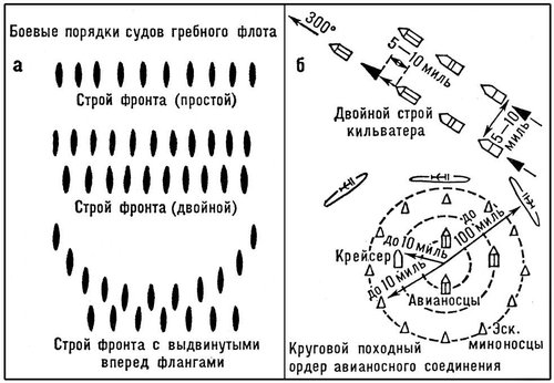 Рис. 16. Боевые порядки (ордера) военно-морского флота. Боевые порядки.