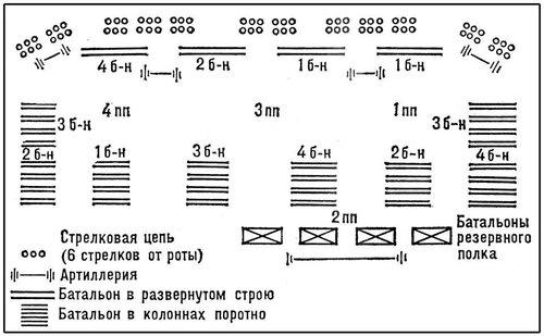 Рис. 7. Боевой порядок русской пехотной дивизии, применявшийся А. В. Суворовым. Боевые порядки.