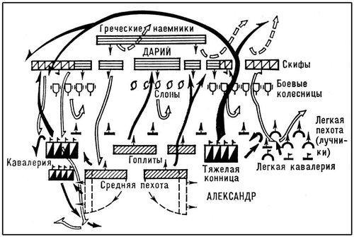 Рис. 3. Фаланга Александра Македонского в сражении при Гавгамелах в 331 до н. э. Боевые порядки.