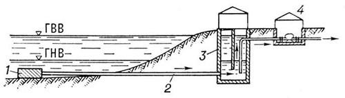 Рис. 3. Водозабор руслового типа: 1 — оголовок; 2 — самотёчные линии; 3 — береговой колодец; 4 — насосная станция; ГВВ — горизонт высоких вод; ГНВ — горизонт низких вод. Водозаборное сооружение.