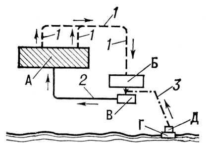 Рис. 2. Схема оборотного водоснабжения: А — промышленное предприятие; Б — охлаждающее устройство; В — циркуляционная насосная станция; Г — водоприёмник: Д — насосная станция; 1 — отвод нагретой воды; 2 — подача охлажденной воды; 3 — подача «свежей» воды от источника. Водоснабжение.