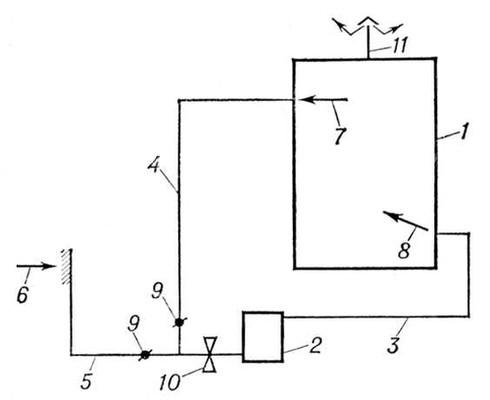 Рис. 1. Схема воздушного отопления, совмещенного с вентиляцией: 1 — отапливаемое помещение; 2 — воздухоподогреватель; 3 — воздуховод, подающий горячий воздух в отапливаемое помещение; 4 — воздуховод, подающий рециркуляционный воздух к воздухоподогревателю; 5 — воздуховод, подающий наружный воздух к воздухоподогревателю; 6 — воздухозаборная решётка наружного воздуха; 7 — воздухозаборная решётка рециркуляционного воздуха; 8 — воздухоподающая решётка; 9 — дроссели клапана; 10 — вентилятор; 11 — вытяжная вентиляция. Воздушное отопление.