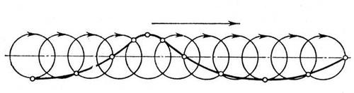 Рис. 1. Схема распространения волны: круговые траектории движения частиц воды и профиль волны, перемещающейся вправо. Волны морские.