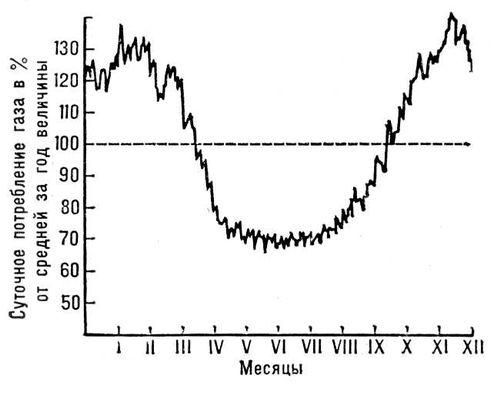 График газопотребления промышленного города по месяцам. Газовое хранилище.