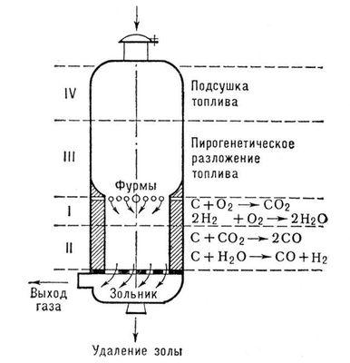 Двигатель на дровах схема газогенератора