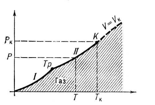 Рис. 1. р, Т-диаграмма состояния вещества. Область газообразного состояния заштрихована. Со стороны низких температур и давлений она ограничена кривыми сублимации (I) и парообразования (II). Т<sub>р</sub> — тройная точка, К — критическая точка. Штриховой линией показана критическая изохора вещества. Газы (агрегатное состояние вещества).