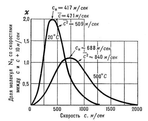 Рис. 2. Распределение Максвела для молекул азота при температурах 20 и 500°С. По оси ординат отложена доля молекул (в %), обладающих скоростями между с и (с + 10) м/сек; с<sub>н</sub> — наиболее вероятная скорость, которой обладает наибольшее число молекул при данной температуре; <img src=