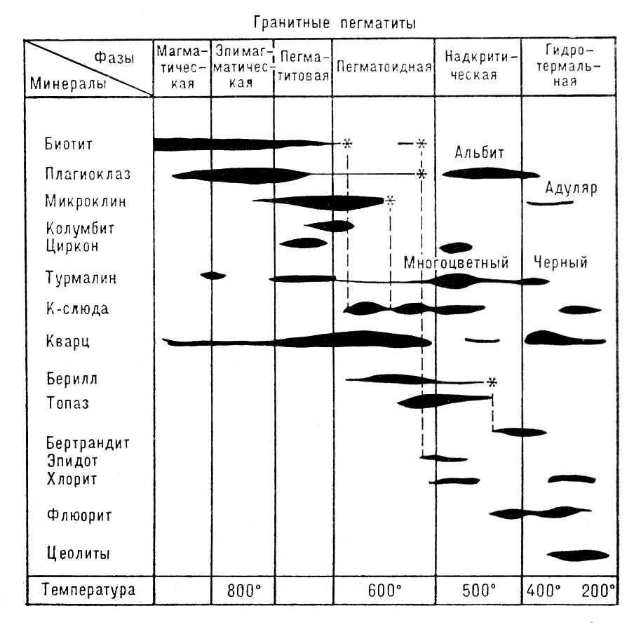 Рис. к ст. Геохимическая диаграмма. Геохимическая диаграмма.