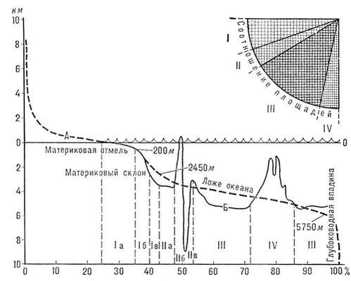 Гипсографическая кривая (А) и обобщённый профиль дна океана (Б). В верхнем правом углу рисунка дана диаграмма, показывающая соотношение площадей подводной окраины материков (I), переходной зоны (II), ложа океана (III), срединно-океанических хребтов (IV). Гипсографическая кривая.