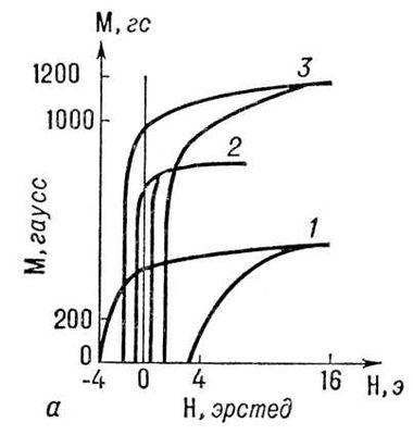 Рис. 2. Влияние механической и термической обработки на форму петли магнитного гистерезиса пермалоя: 1 — после наклёпа; 2 — после отжига; 3 — кривая мягкого железа (для сравнения). Гистерезис.