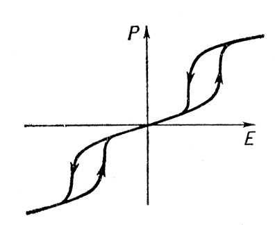 Рис. 5. Двойная петля диэлектрического гистерезиса. Гистерезис.
