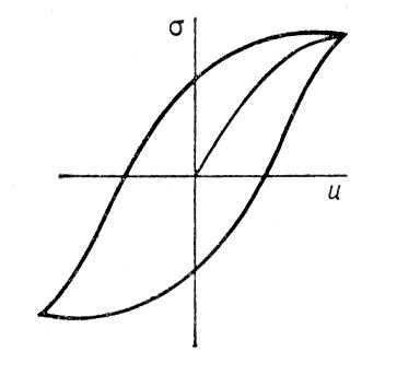 Рис. 6. Петля упругого гистерезиса: <span style='font-family:Symbol;layout-grid-mode:line'>s</span> — механическое напряжение; u — деформация. Гистерезис.