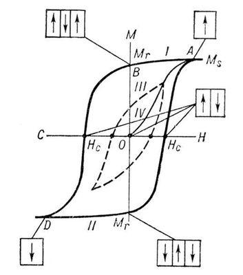 Рис. 1. Петля магнитного гистерезиса для ферромагнетика: Н — напряжённость магнитного поля; М — магнитный момент образца; Н<sub>с</sub> — коэрцитивное поле; M<sub>r</sub> — остаточный магнитный момент; M<sub>s</sub> — магнитный момент насыщения. Пунктиром показана непредельная петля гистерезиса. Схематически приведена дом<span class=accented>е</span>нная структура образца для некоторых точек петли. Гистерезис.