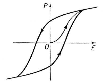 Рис. 3. Петля диэлектрического гистерезиса в сегнетоэлектрике: Р — поляризация образца; Е — напряжённость электрического поля. Гистерезис.