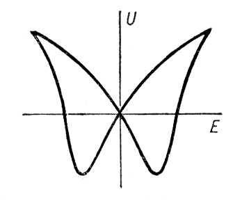 Рис. 4. Петля гистерезиса обратного пьезоэлектрического эффекта в титанате бария: U — деформация: Е — напряжённость электрического поля. Гистерезис.