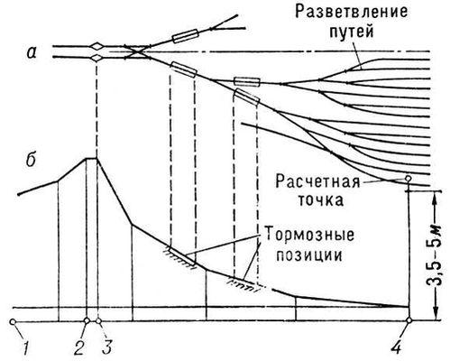 Схема сортировочной горки: а — план; б — профиль. Горка сортировочная.