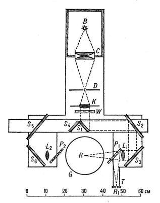 Рис. 2. Схема опыта Лебедева: В — источник света (угольная дуга); С — конденсор; D — металлическая диафрагма; К — линза; W — стеклянный сосуд с водой с плоскопараллельными стенками, играющими роль светофильтра; S<sub>1</sub>—S<sub>6</sub> — зеркала; L<sub>1</sub> и L<sub>2</sub> — линзы; R — изображение диафрагмы D на крылышках (на рис. не показаны) внутри стеклянного баллона G; P<sub>1</sub> и P<sub>2</sub> — стеклянные пластинки; Т — термобатарея; R<sub>1</sub> — изображение диафрагмы D на поверхности термобатареи. Давление света.