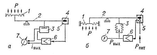 Принципиальная схема датчика давления компенсационного типа: а — электрической силовой компенсации; б — пневматической силовой компенсации. Давления датчик.