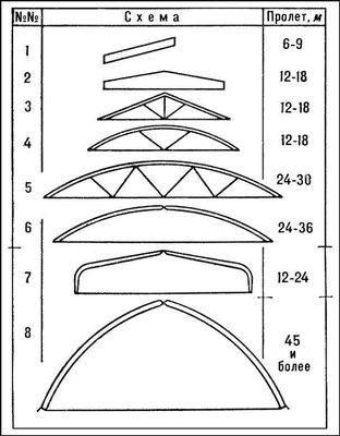 Схемы клеёных деревянных конструкций: 1, 2 — балки; 3 — 5 — фермы (треугольные и сегментные); 6 — арки с затяжкой; 7 — рамы; 8 — арки с опорами на уровне пола. Деревянные конструкции.