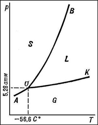 Диаграмма состояния двуокиси углерода CO<sub>2</sub>. Диаграмма состояния.