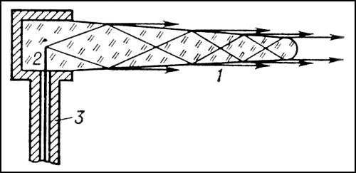 Диэлектрическая антенна: 1 — конусообразный стержень; 2 — штырь, излучающий радиоволны в стержень; 3 — коаксиальный кабель. Стрелками показано направление излучения антенны. Диэлектрическая антенна.