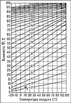 Рис. 5. Зависимость равновесной влажности древесины W<sub>p</sub> от влажности <span style='font-family:Symbol;layout-grid-mode:line'>j</span><span style='layout-grid-mode:line'></span>и температуры t воздуха. Древесина.