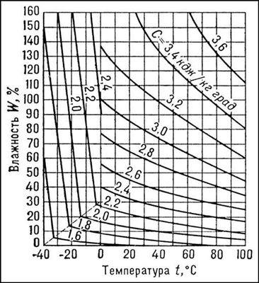 Рис. 6. Зависимость удельной теплоёмкости древесины С от температуры t и влажности W. Древесина.