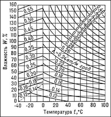 Рис. 7. Зависимость коэффициента теплопроводности древесины <span style='font-family:Symbol;layout-grid-mode:line'>l</span><sub>ном</sub> от температуры t и влажности W. Древесина.