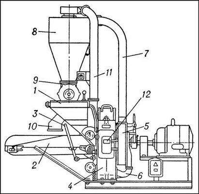 Дисковая дробилка кормов: 1 — бункер; 2 — транспортёр; 3 — механизм включения и выключения транспортёра; 4 — дробильная камера; 5 — вентилятор; 6, 7 — всасывающая и нагнетательная трубы; 8 — циклон; 9 — затвор; 10 — раструб (для выдачи измельченных сухих кормов); 11 — отводящая труба (отводит воздух из циклона в дробильную камеру); 12 — крышка выходного отверстия (для выдачи измельченных сочных кормов). Дробилка кормов.