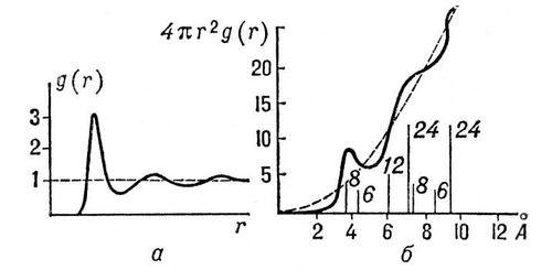 Вид радиальной функции распределения g(r) для жидкого натрия (в условных единицах): а — распределение частиц в зависимости от расстояния r; б — число частиц в тонком сферическом слое как функция расстояния r. Пунктиром показано распределение молекул при отсутствии упорядоченности в их расположении (газ). Вертикальные отрезки — положения атомов в кристаллическом натрии, числа при них — количество атомов в соответствующих координационных сферах (т. н. координационные числа). Жидкость.