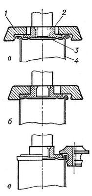 Рис. 2. Схемы установки закаточных роликов: а — ролик 1, вращаясь и перемещаясь горизонтально к верхнему патрону 2, в котором зажаты банка и крышка 3, осуществляет формовку шва; б — закаточный ролик заканчивает формовку закаточного шва, образуя пять слоев жести: три — от крышки и два — от корпуса: в — ролик плотно сжимает пять слоев жести и уплотнительную плёнку пасты. Закаточная машина.