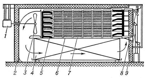 Рис. 2. Схема устройства скороморозильного конвейерного аппарата: 1 и 3 — вентиляторная установка; 2 — морозильная камера; 4 — охлаждающие батареи; 5 — гребёнки, с помощью которых перемещаются каретки с продуктом; 6 и 7 — направляющие полки, по которым движутся каретки; 8 — платформа стола; 9 — винты. Замораживание пищевых продуктов.
