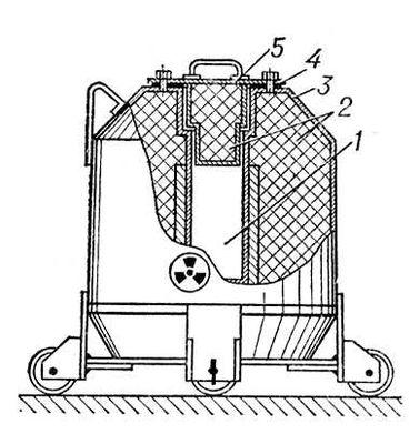 Герметичный защитный контейнер: 1 — камера для радиоактивных веществ; 2 — радиационная защита (свинец); 3 — стальной кожух; 4 — прокладка; 5 — крышка. Защитный контейнер.