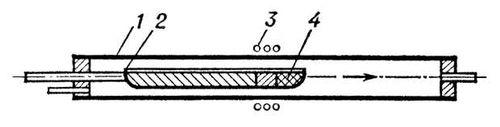 Рис. 1. Схема контейнерной зонной плавки. Зонная плавка.