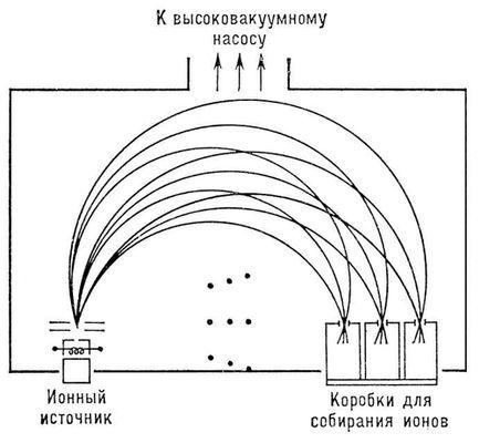 Рис. 6. Схематическое изображение электромагнитного разделительного устройства; точки показывают направление магнитного поля, перпендикулярное плоскости рисунка. Изотопов разделение.