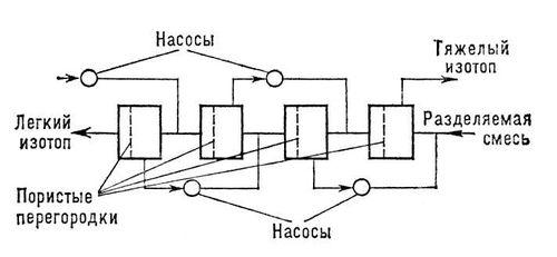 Рис. 1. Схема устройства для разделения изотопов методом газовой диффузии. Изотопов разделение.