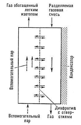 Рис. 3. Схема устройства для разделения изотопов методом противопоточной масс-диффузии. Изотопов разделение.