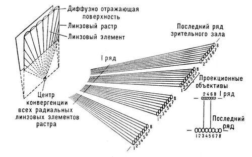 Рис. 2. Схема образования интегральных фокальных зон растровым экраном с перспективным растром. Интегральное стереокино.